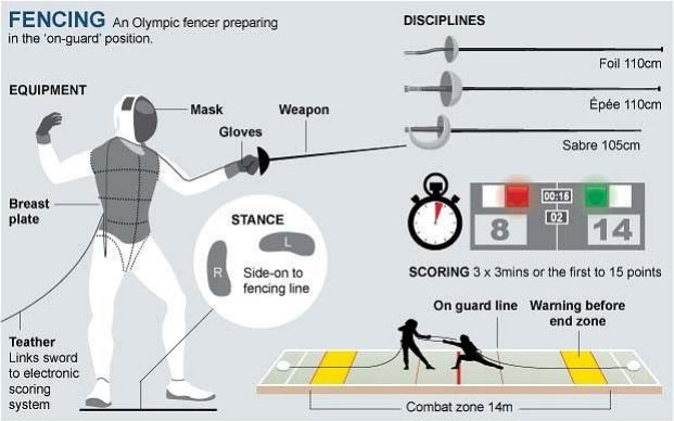 olympic fencing go unesco gounesco