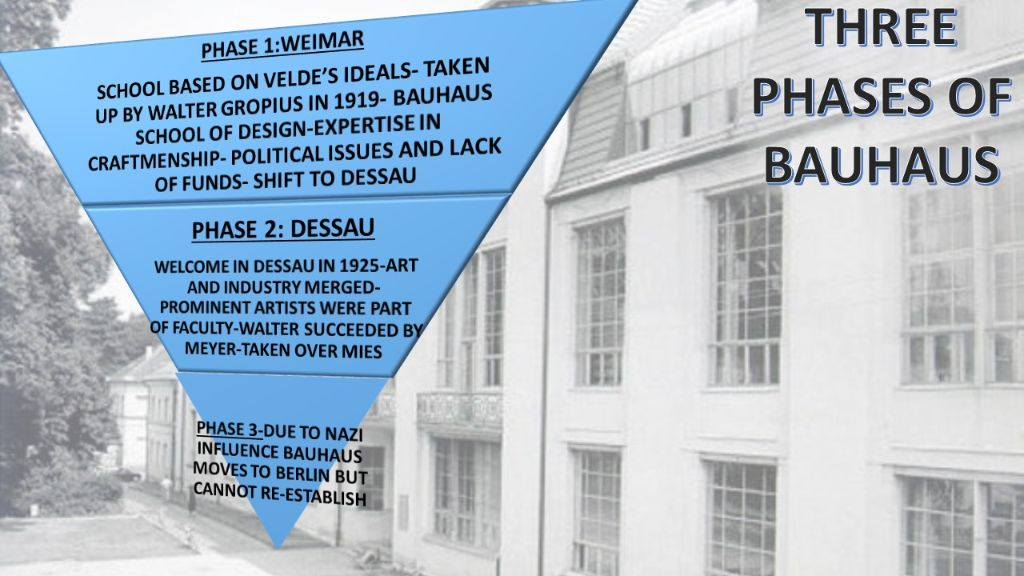 The three phases of Bauhaus history