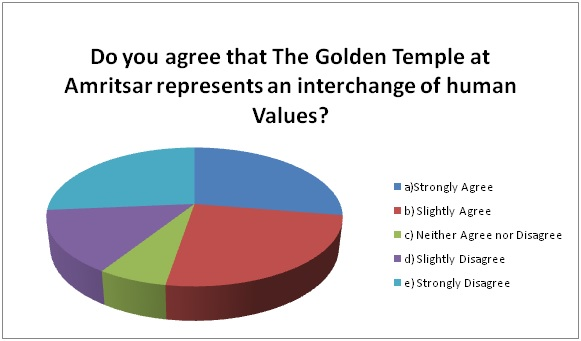 GCA3_Golden Temple_Interchange of Human Values