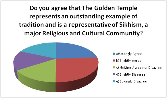 GCA3_Golden Temple_Represents Sikhism